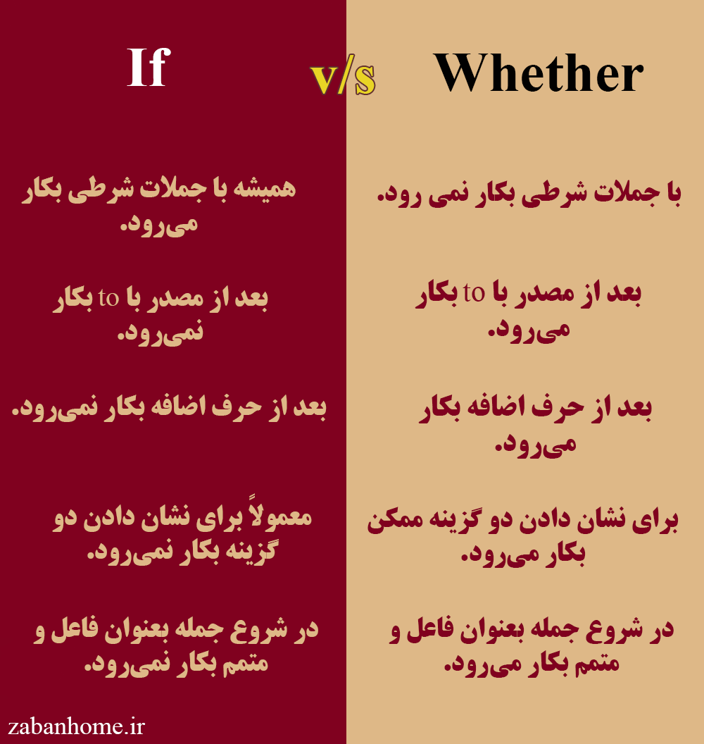 if versus whether