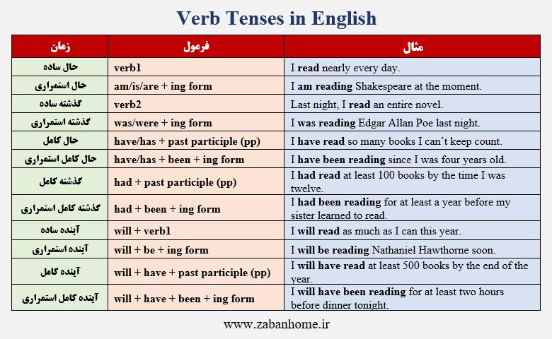 زمان ها در انگلیسی
